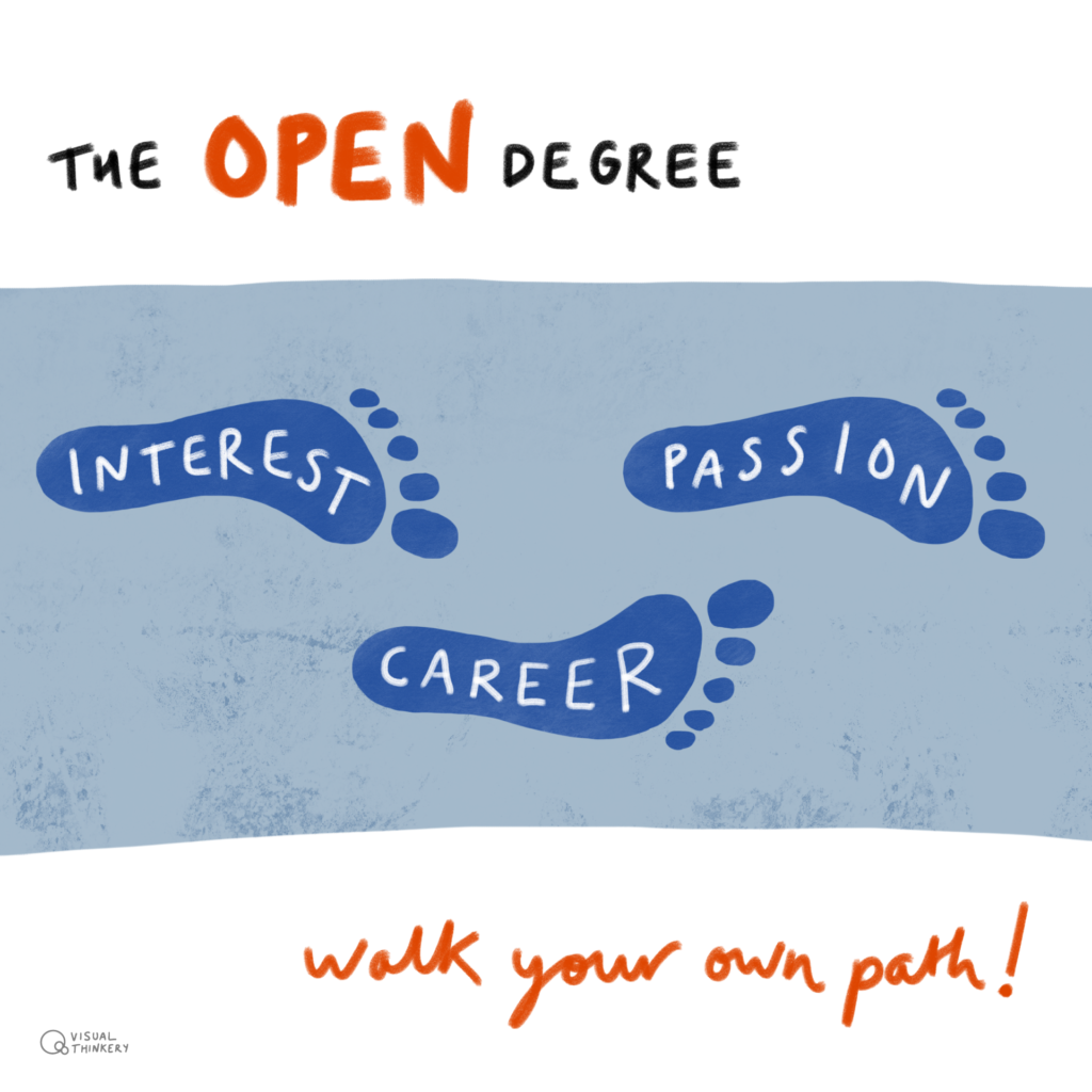 3 Footsteps with the works interest, career and passion. Text reads The Open Degree: walk your own path